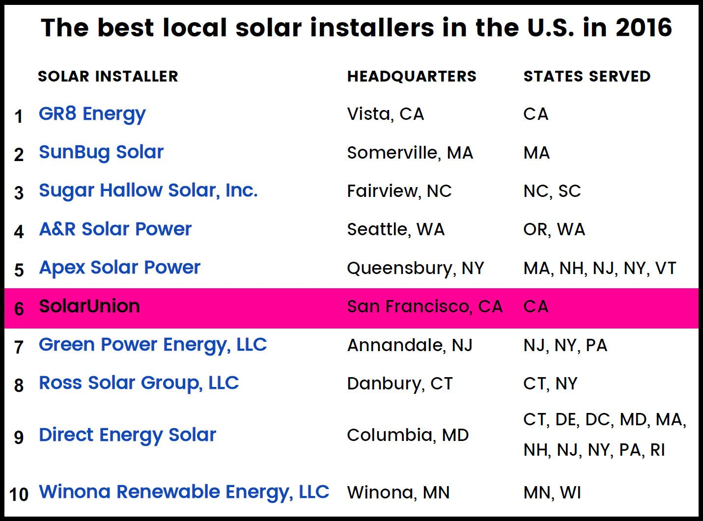 Best Solar Installers In The U.S. 2016 Infographic